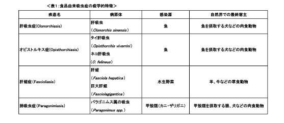 図.食品由来吸虫症の疫学的特徴