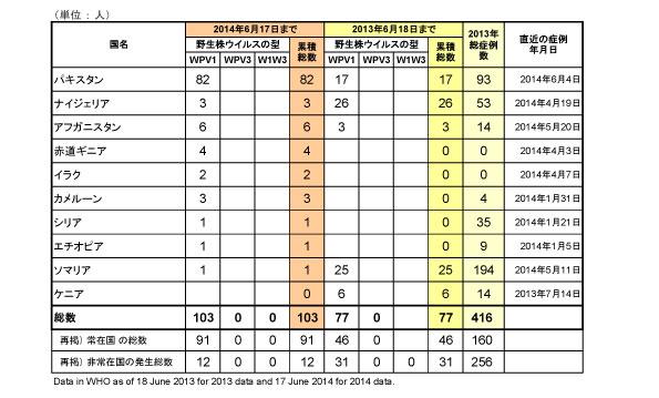 野生型ポリオウイルス(WPV)2014年国別内訳症例数