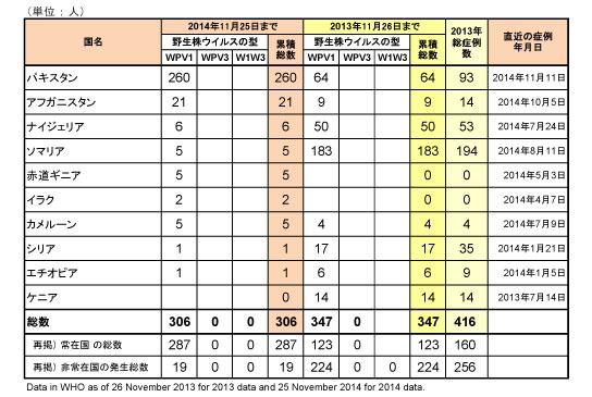 図 ポリオウイルス(WPV)国別内訳症例数