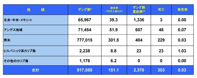 1500608_PAHO_Dengue_table.jpg