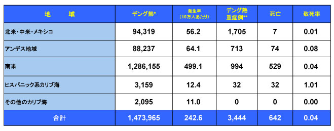1500713_PAHO_Dengue_table.jpg
