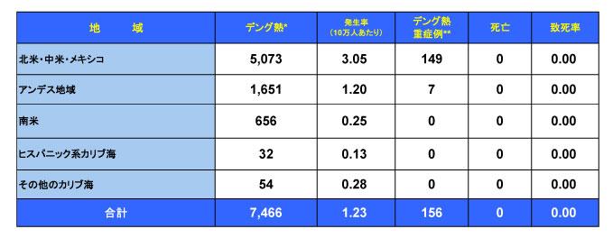 150204_PAHO_Dengue_table.jpg