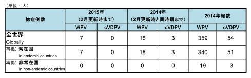 150220_GPEI_polio_table1.jpg