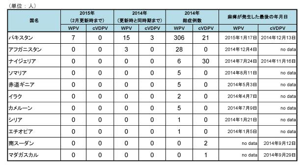 150220_GPEI_polio_table2.jpg