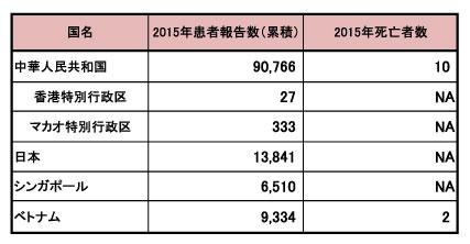 図.アジアにおける手足口病の流行状況