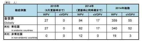 150615_GPEI_polio_table1.jpg