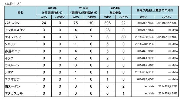 150615_GPEI_polio_table2.jpg