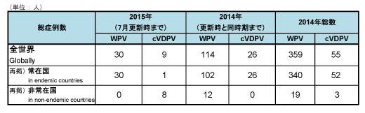 150713_GPEI_polio_table1.jpg