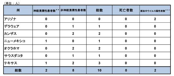 150714_CDC_West-Nile_table.jpg