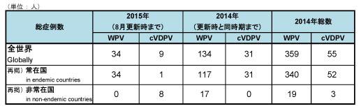 150810_GPEI_polio_table1.jpg