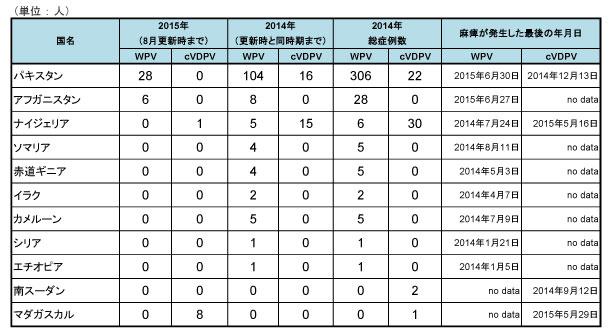 150810_GPEI_polio_table2.jpg