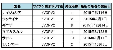 図.ポリオウイルス(WPV)症例数