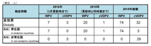 160328_GPEI_polio_table.jpg
