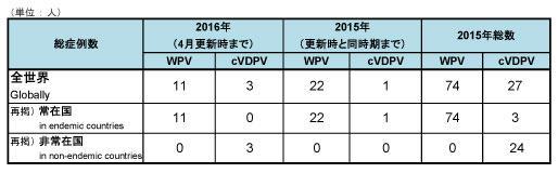 160422_GPEI_polio_table.jpg