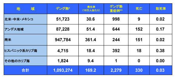 160426_PAHO_Dengue_table.jpg