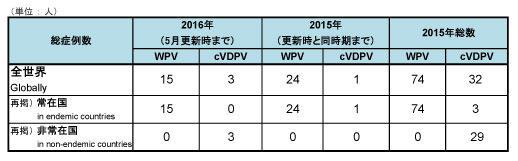 160525_GPEI_polio_table.jpg