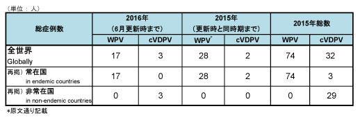 160617_GPEI_polio_table.jpg