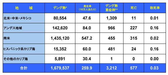 160621_PAHO_Dengue_table.jpg