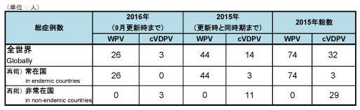 図.野生株ポリオウイルス(WPV)とワクチン由来ポリオウイルス(cVDPV)の症例数