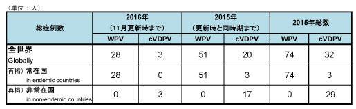 161104_GPEI_polio_table.jpg