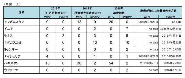 図.野生株ポリオウイルス(WPV)とワクチン由来ポリオウイルス(cVDPV)の国別症例数