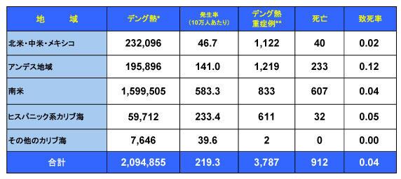 161104_PAHO_Dengue_table.jpg