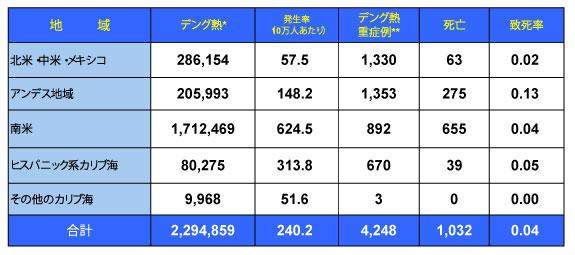 170201_PAHO_Dengue_table.jpg