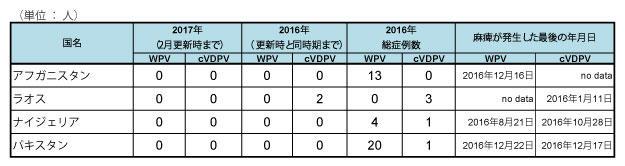 170202_GPEI_polio_table2.jpg