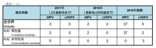 170301_GPEI_polio_table1.jpg