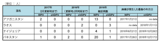 170301_GPEI_polio_table2.jpg