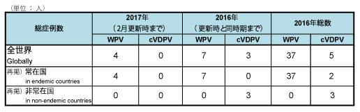 170329_GPEI_polio_table1.jpg