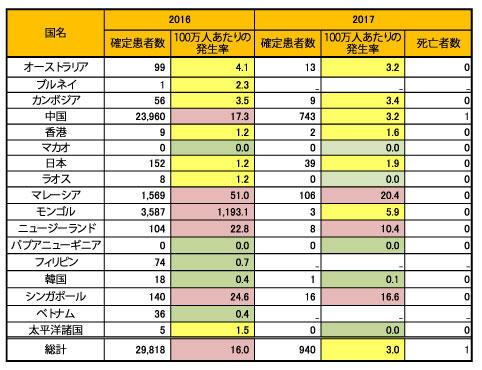 170406_WPRO_measles_table.jpg