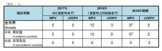 170501_GPEI_polio_table1.jpg