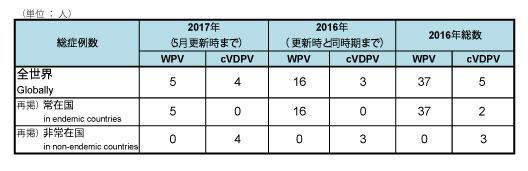 図.野生株ポリオウイルス(WPV)とワクチン由来ポリオウイルス(cVDPV)の累積症例数