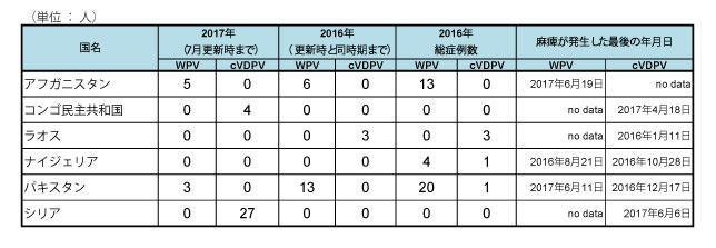 170725_GPEI_polio_table2.jpg
