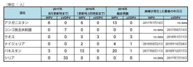 170822_GPEI_polio_table2.jpg
