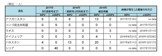 170922_GPEI_polio_table2.jpg
