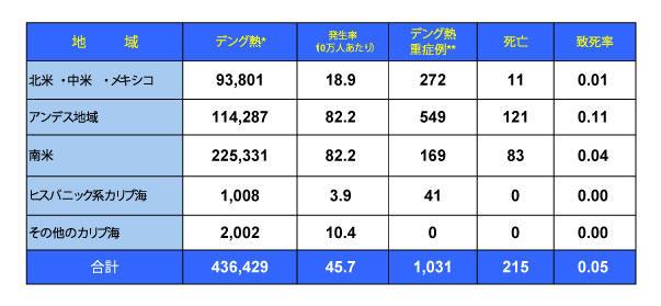 170922_PAHO_Dengue_table.jpg
