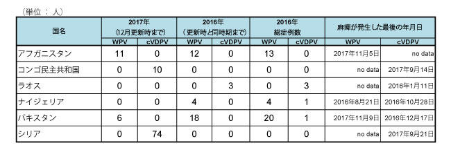 171218_GPEI_polio_table2.jpg