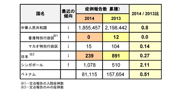 図.アジアにおける手足口病について
