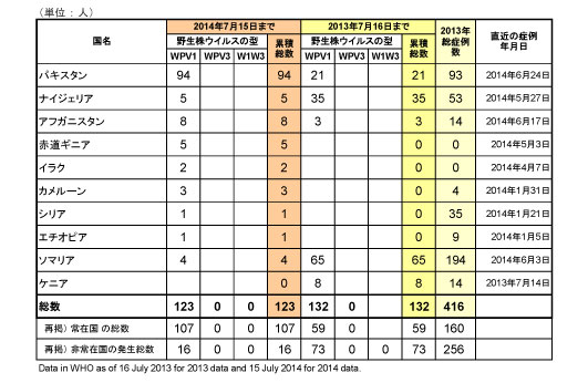 図.野生型ポリオウイルス(WPV)2014年国別内訳症例数