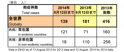 図.野生型ポリオウイルス(WPV)2014年累積症例数