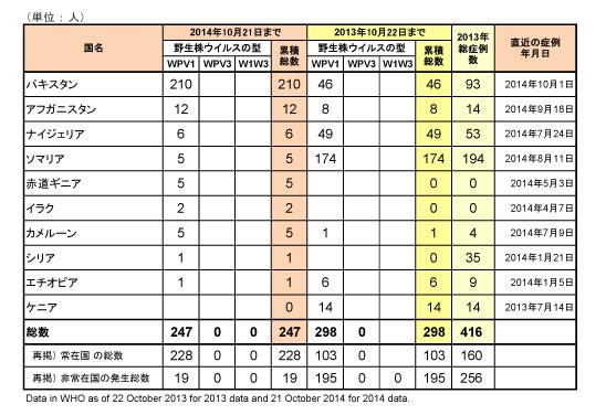 図.ポリオウイルス(WPV)国別内訳症例数