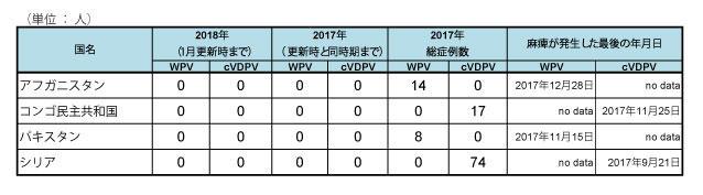 2180122_GPEI_polio_table2.jpg