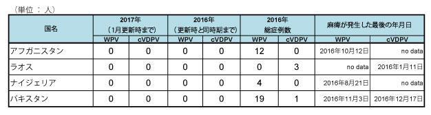 170112_GPEI_polio_table2.jpg