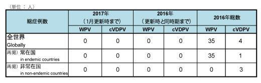 170112_GPEI_polio_table1.jpg