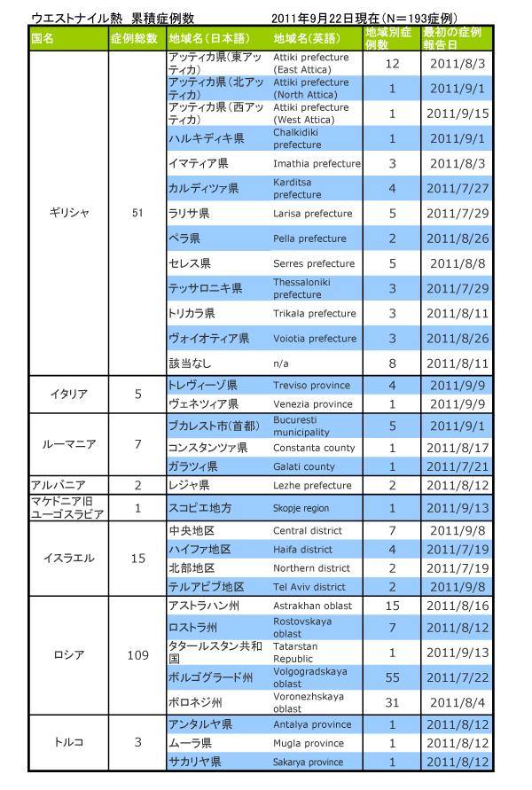10926_ECDC_Europe_WNF_table.jpg