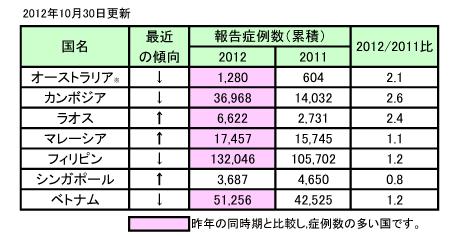 表、デング熱流行状況 -アジア WPRO(更新20)