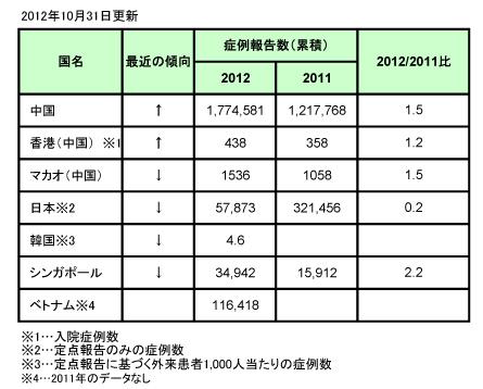 表、アジアにおける手足口病について(更新10)
