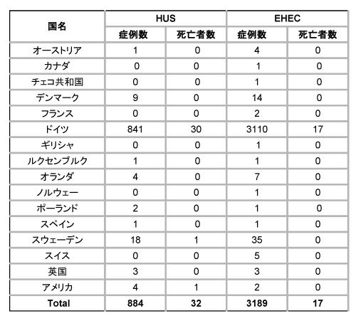 図.HUSとEHEC感染者の数および死亡者の数